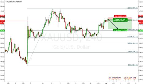 XAUUSD: Short Gold. Take Profit
