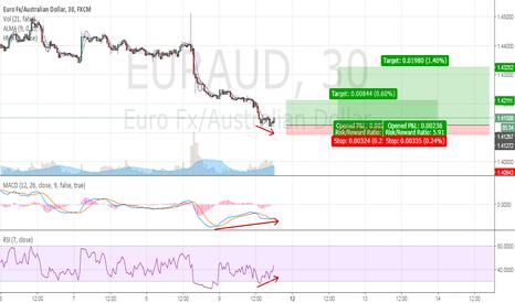EURAUD: EURAUD Long Counter-trend Trade