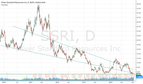SSRI: Screaming BUY!