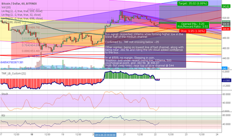 BTCUSD: Trade Journal Entry (short term)