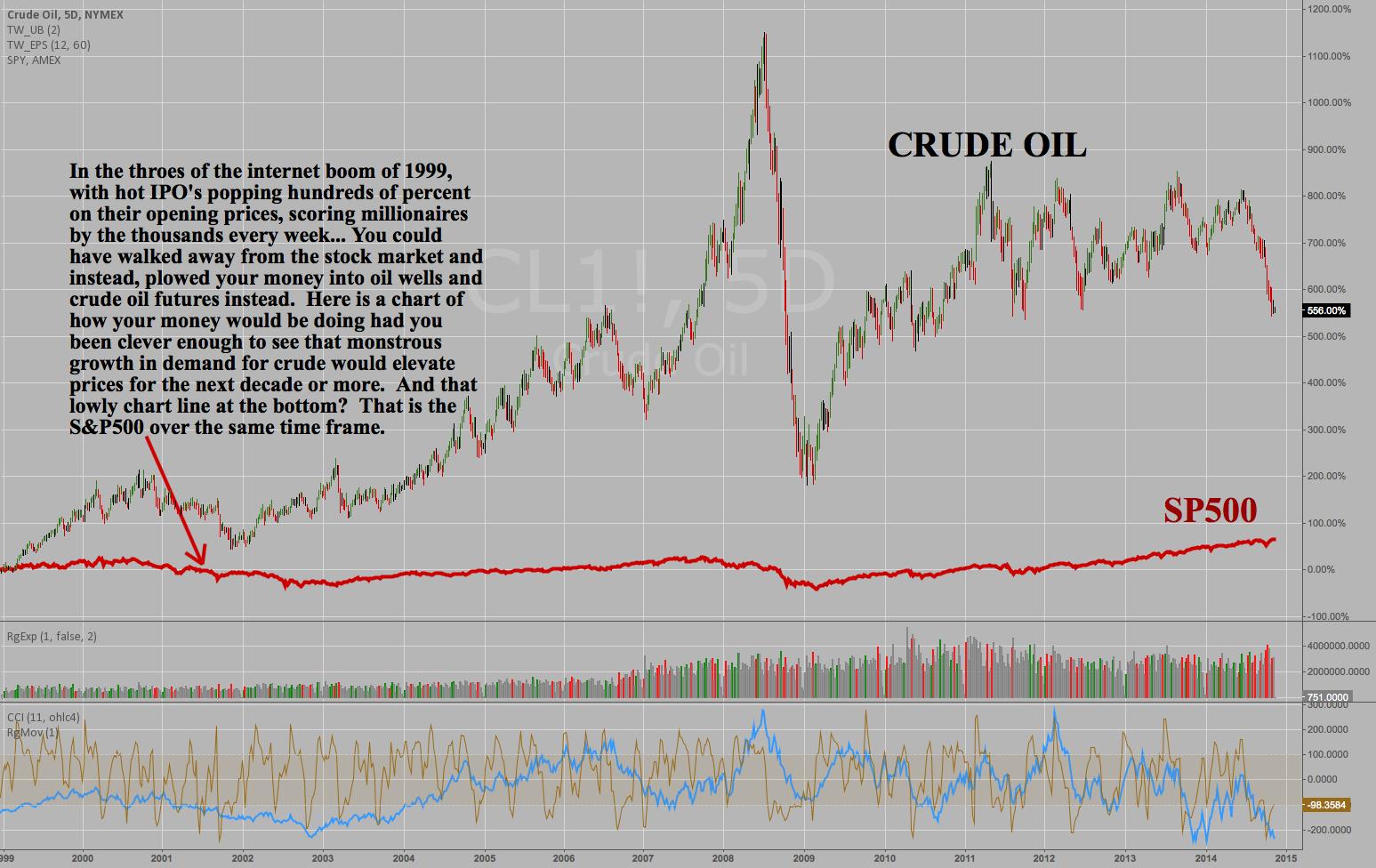 S&P500 versus CRUDE - 1999 until today - weekly