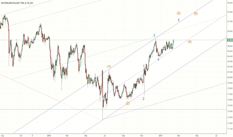 AUDJPY: Upside for AUDJPY