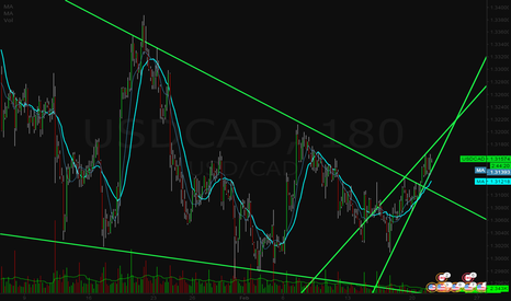 USDCAD: Bearish wedge on USDCAD