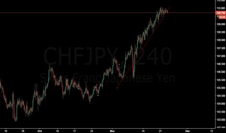 CHFJPY: Confirmed Breakdown on 4H