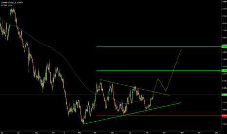 HG1!: possible accumulation in COPPER