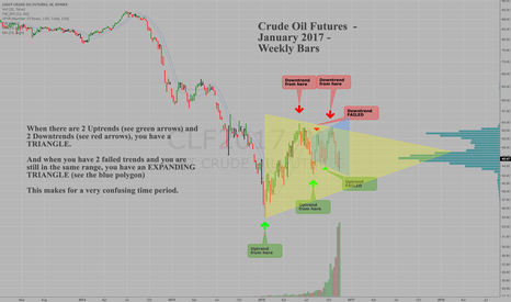 CLF2017: Crude Oil Triangles = CONFUSION, Jan 2017 Futures