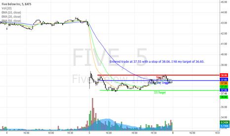 FIVE: Retest Gap- 12/05/2014