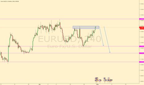EURUSD: EURUSD 4hr Double Top