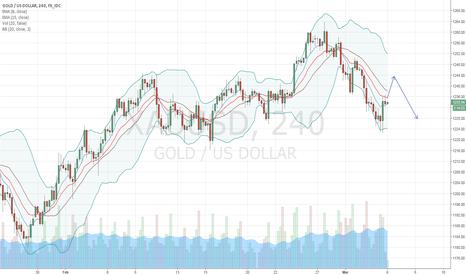 XAUUSD: Gold trade idea