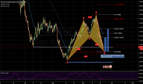 GBPAUD: potential cypher pattern