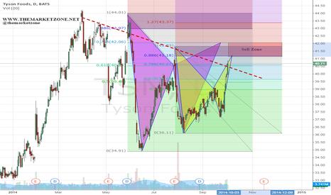 TSN: Two harmonic patterns - 1$ Sell Zone
