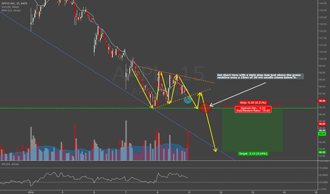 AAPL: AAPL continuation pattern