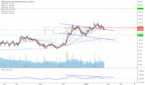 FCX: FCX - Possible head & shoulder formation, short from $14.83