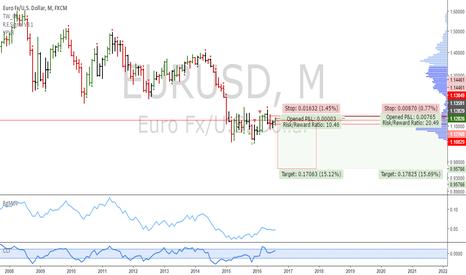 EURUSD: EURUSD: Monthly short setup