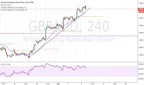 GBPAUD: Waiting for the trend break