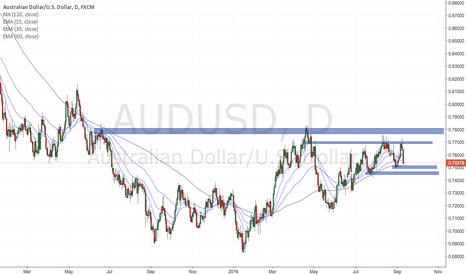 AUDUSD: AUDUSD eyes key 0.78 price level for bull strength