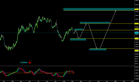 XAUUSD: CoOkie DAILY EW COUNTS GOLD...