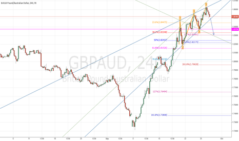 GBPAUD: GBP/AUD Bearish Wolfe Wave