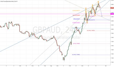 GBPAUD: GBP/AUD Bearish Wolfe Wave