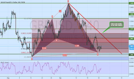 GBPUSD: LONG ON GBPUSD CYPER PATTERN COMPLETED