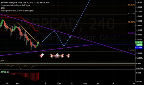 GBPCAD: long its about time