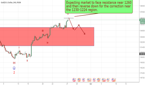 XAUUSD: Gold looks like the bullish count will play out (Elliott Wave)