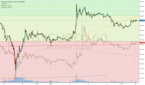 BTCUSD: Bullish Outlook on Bitcoin - But for how long?