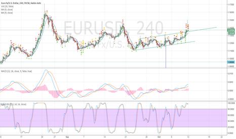 EURUSD: EURUSD long: rectangle pattern