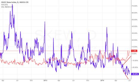 SKEW: CBOE SKEW vs VIX divergence