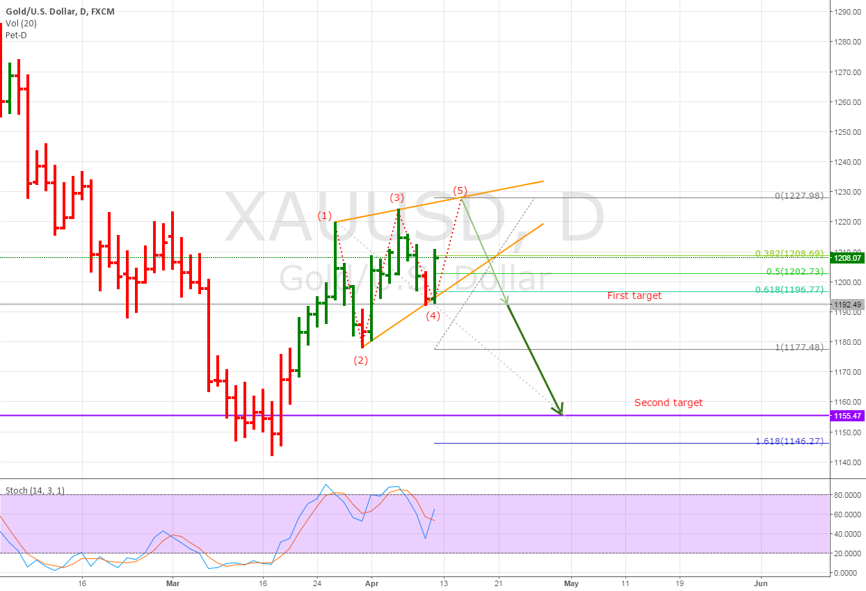 UPDATED Short XAUUSD