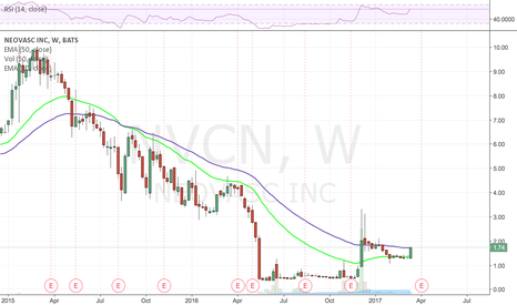 NVCN: Nice rip off 30 week. slingshot on daily.
