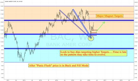 BAC: Bank of America is Making a Deposit