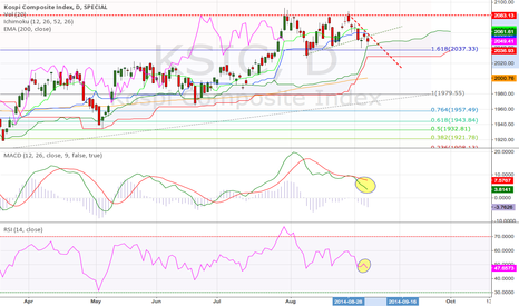 KSIC: Korea KOSPI Comp Index Daily (07.09.2014)Tech. Analysis Training