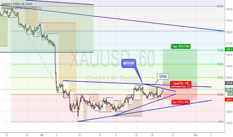 XAUUSD: XAUUSD waiting BreakOut Triangle Pattern