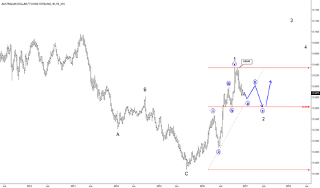 AUDGBP: Elliott Wave Analysis: AUDGBP Trading In A Temporary Wave Two