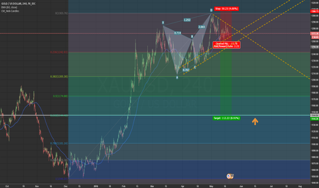 XAUUSD: Gold is in correction wave ABC