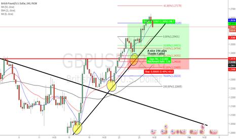 GBPUSD: GBP USD Target HIT
