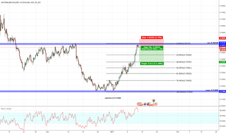 AUDUSD: short position i have took