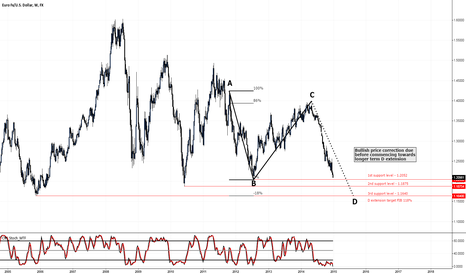 EURUSD: EURUSD WEEKLY ANALYSIS (LONG TERM)