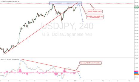 USDJPY: USD/JPY thoughts