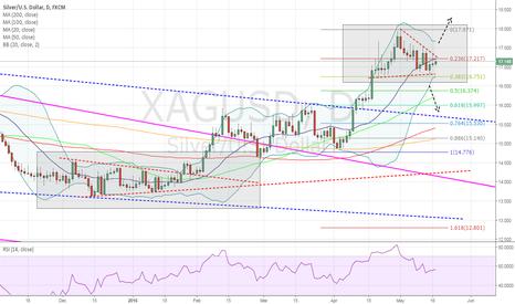 XAGUSD: FOMC statement trade?