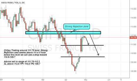 CHFJPY: Chfjpy Short advice as formed top and also rejection above 112.4