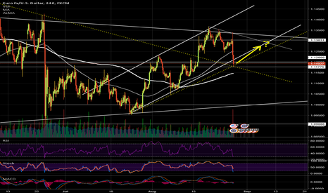 EURUSD: Will keep the uptrend on short term? (next week)