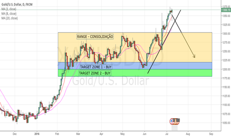 XAUUSD: GOLD - LONG MOVEMENT, SIT AND WAIT ENTRY AT ZONES