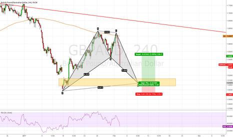 GBPAUD: GBP/AUD, Long with Bat Pattern