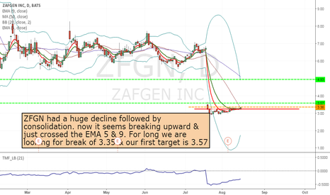 ZFGN: ZFGN - long from 3.36 to 4.93