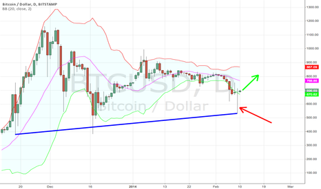 BTCUSD: Bottom is in for now
