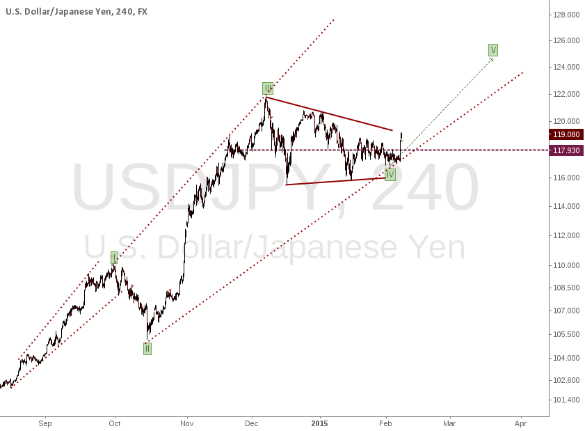 USDJPY: Elliot Wave analysis and other technicals agree