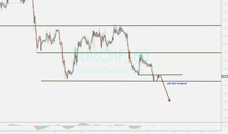 EURCHF: watching ...sell