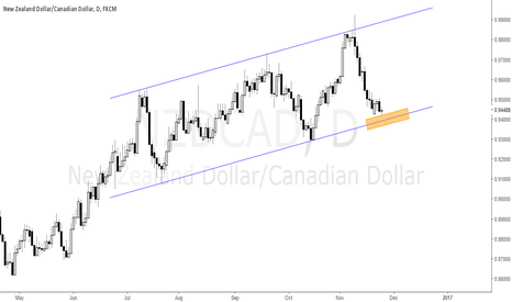 NZDCAD: Where will go NZDCAD?